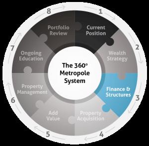 metropole 360 system diagram - web 3-01