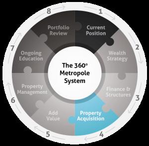 metropole 360 system diagram - web 4-01