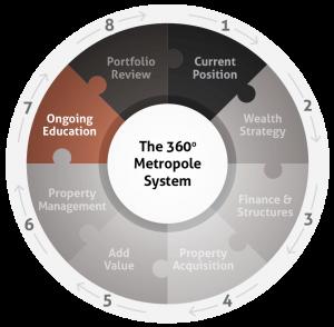 metropole 360 system diagram - web 7-01